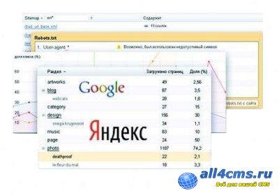 Подтверждение прав на сайт в Google & Яндекс.
