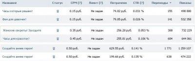 Самый дешевый трафик с ВК таргетта (15 коп — 1 руб за клик)